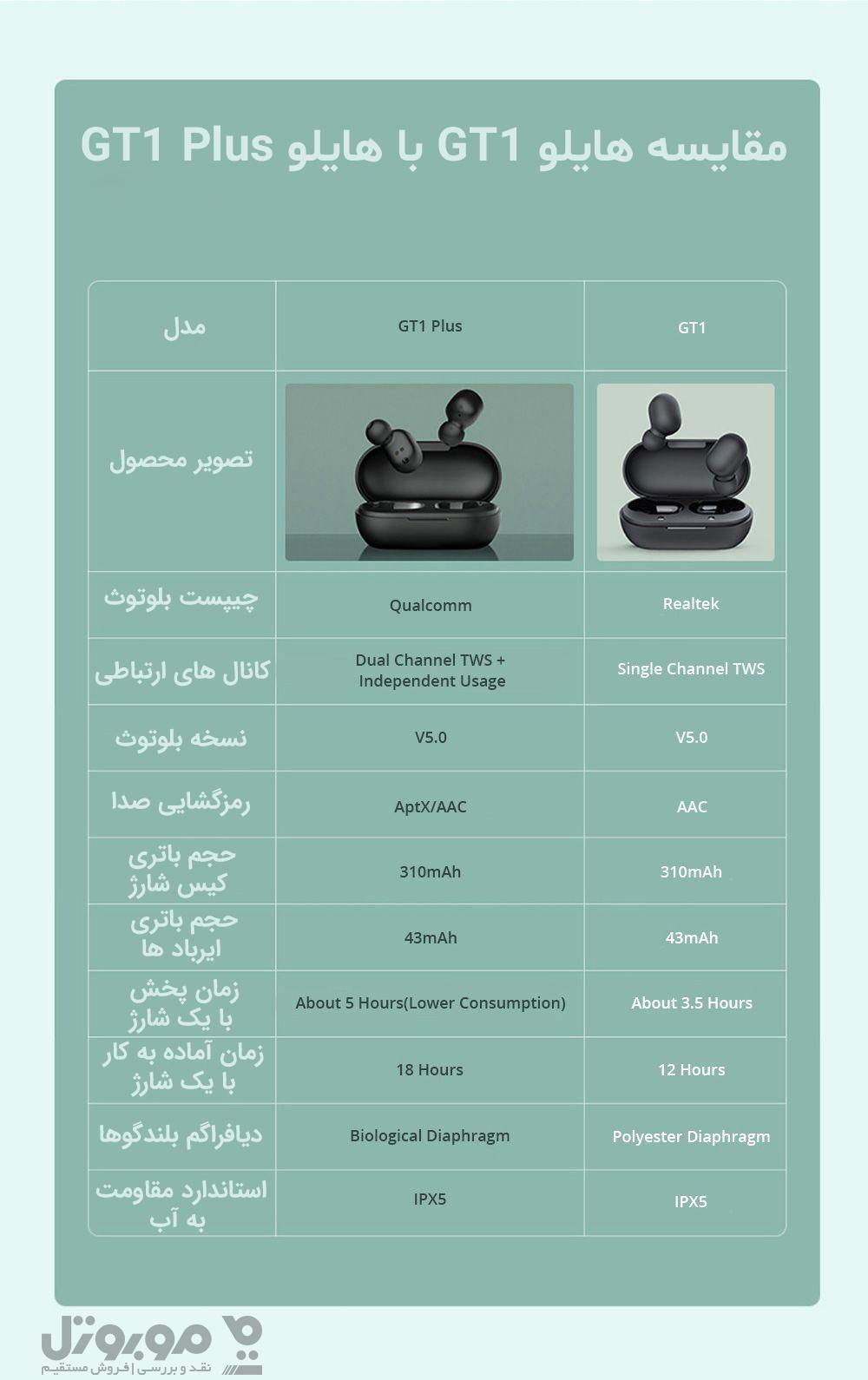 جدول مقایسه شیائومی Haylou GT1 Plus و شیائومی Haylou GT1